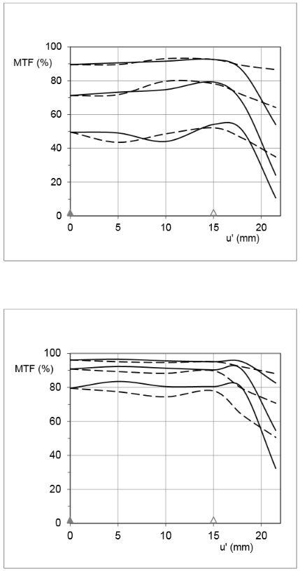 Milvus 85 MTF curves. f/1.4 at top, f/4 at bottom.